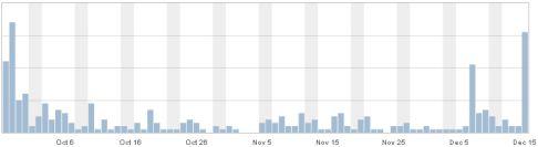 Facebook-Timeline-Statistics-SEO