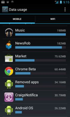 SmartPhone Data App Usage
