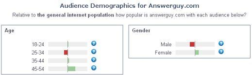 AnswerGuy.Com Reader Demographics