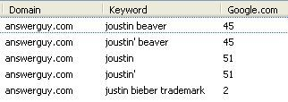 Joustin Beaver and The Justin Bieber Trademark