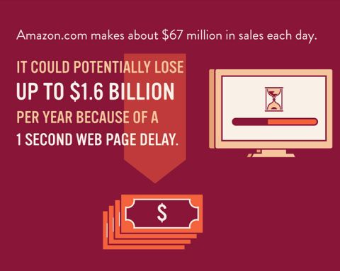 Lost Speed Costs Amazon $1.6 Billion
