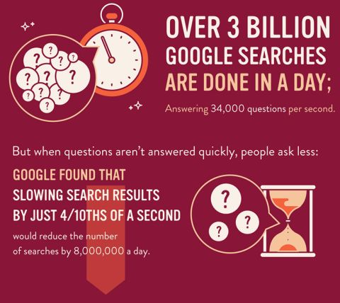 The Impact of Speed on Google's Search Volume