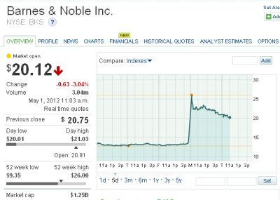Barnes & Noble Stock Price Leading Up To  Microsoft NewCo Nook Deal