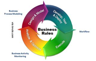 A Graphical Business Process Management Description