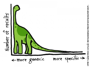 Long Tail Marketing Equals Search Engine Optimization