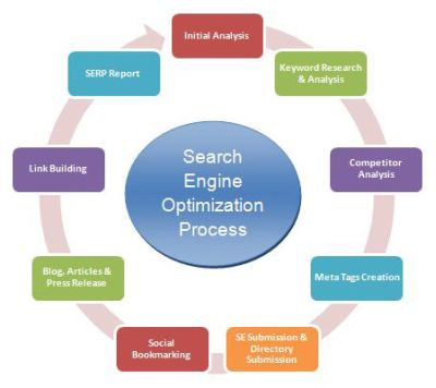 Many Elements to Search Engine Optimization, 'Simplified'