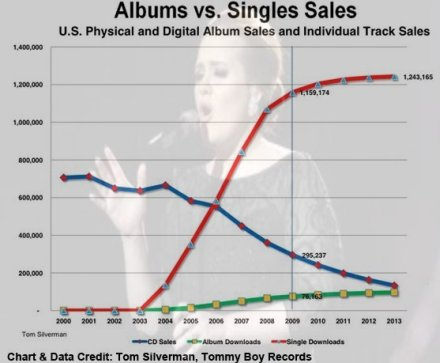 Albums, Singles, The Music Business, and Influency