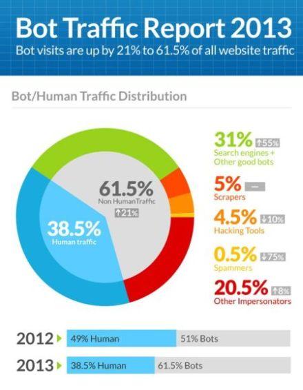 Incapsula Bot Traffic Report 2013