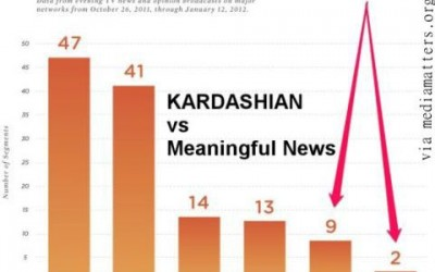 Database Business Process, Content Marketing and Kardashians