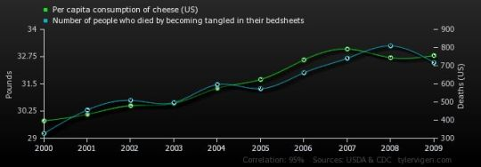 The Statistical Correlation Between Bedsheets and Cheese, and Death