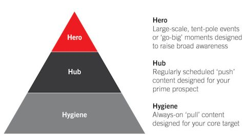 hero hub hygiene youtube content marketing