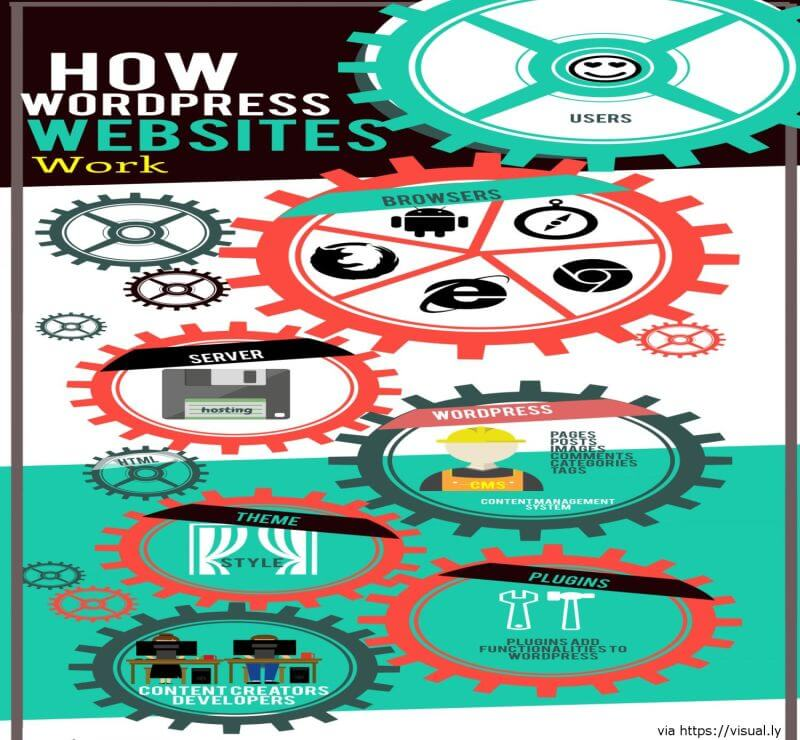 How Websites Should Work